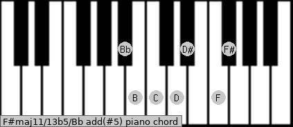 F#maj11/13b5/Bb add(#5) piano chord