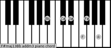 F#maj13/Bb add(m3) piano chord