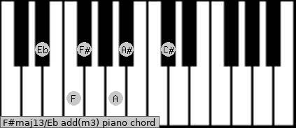 F#maj13/Eb add(m3) Piano chord chart