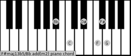 F#maj13b5/Bb add(m2) piano chord