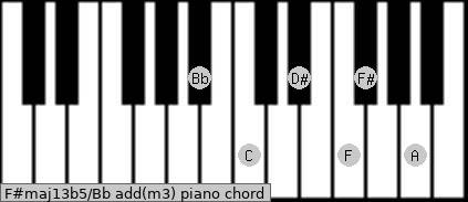 F#maj13b5/Bb add(m3) piano chord