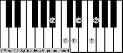 F#maj13b5/Bb add(#5) piano chord