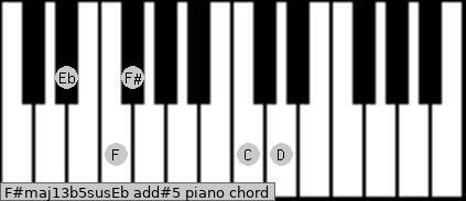 F#maj13b5sus/Eb add(#5) piano chord