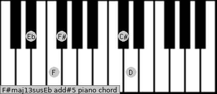 F#maj13sus/Eb add(#5) piano chord