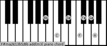 F#maj9/13b5/Bb add(m3) piano chord