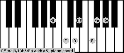 F#maj9/13b5/Bb add(#5) piano chord