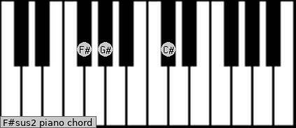 F#sus2 Piano chord chart