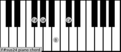 F#sus2/4 piano chord