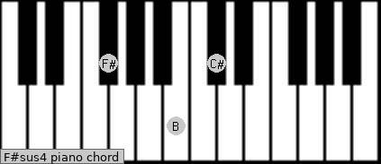 F#sus4 Piano chord chart