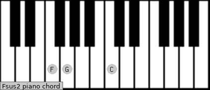 Fsus2 Piano Chord F Suspended Second Charts And Sounds