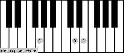 G6sus piano chord