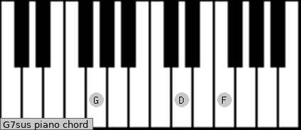 G7sus piano chord