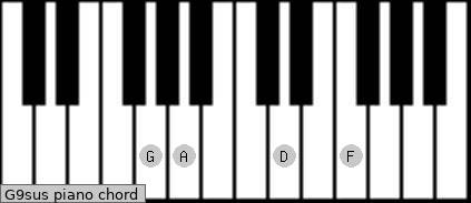 G9sus piano chord