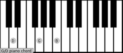 G D Piano Chord Charts Sounds And Intervals Scales Chords