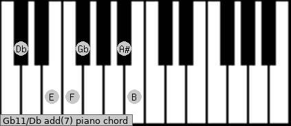 Gb11/Db add(7) piano chord