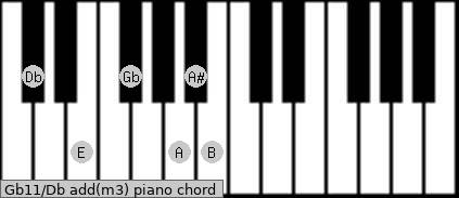 Gb11/Db add(m3) piano chord