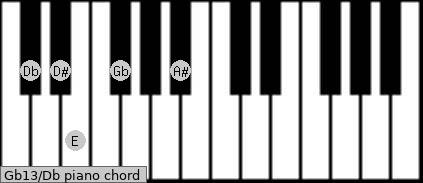 Gb13/Db piano chord