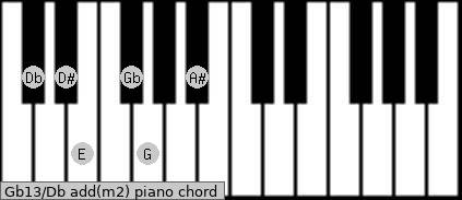 Gb13/Db add(m2) piano chord