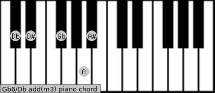 Gb6/Db add(m3) piano chord