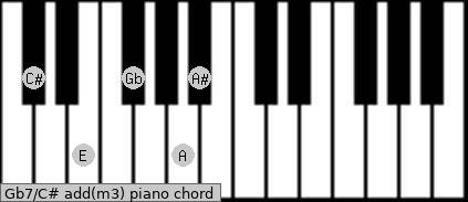 Gb7/C# add(m3) piano chord