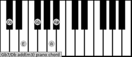 Gb7/Db add(m3) piano chord