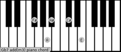 Gb7 add(m3) piano chord
