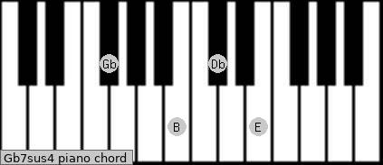 Gb7sus4 Piano chord chart