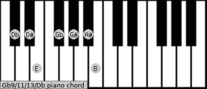 Gb9/11/13/Db piano chord