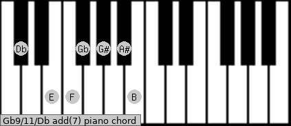 Gb9/11/Db add(7) piano chord