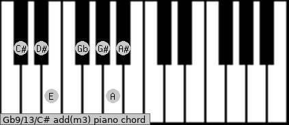 Gb9/13/C# add(m3) piano chord