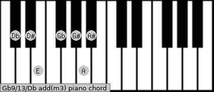 Gb9/13/Db add(m3) piano chord