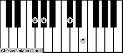 Gb9sus2 Piano chord chart