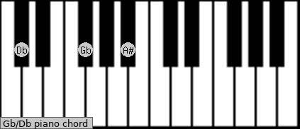 Gb/Db Piano Chord Charts, Sounds and Intervals | Scales-Chords