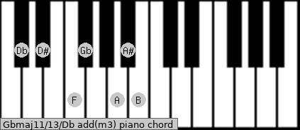 Gbmaj11/13/Db add(m3) piano chord