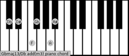 Gbmaj13/Db add(m3) piano chord