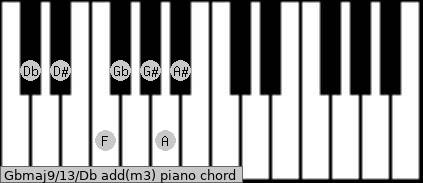 Gbmaj9/13/Db add(m3) piano chord
