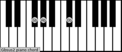 Gbsus2 Piano chord chart