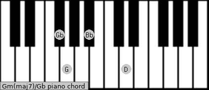 Gm(maj7)\Gb piano chord
