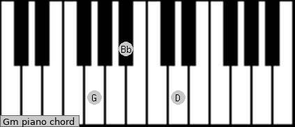 Notes of guitar chords on piano