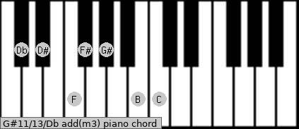 G#11/13/Db add(m3) piano chord