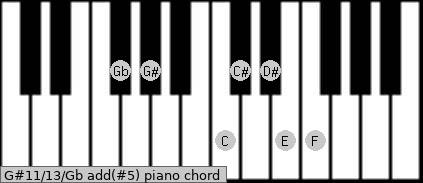 G#11/13/Gb add(#5) piano chord