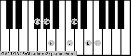 G#11/13#5/Gb add(m2) piano chord