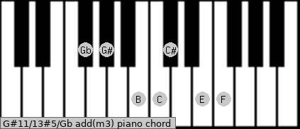 G#11/13#5/Gb add(m3) piano chord