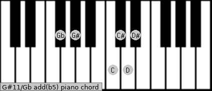 G#11/Gb add(b5) piano chord