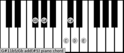 G#11b5/Gb add(#5) piano chord