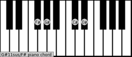 G#11sus\F# piano chord