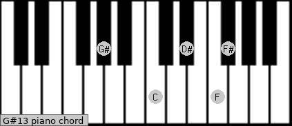 G#dom7/6 Piano chord chart