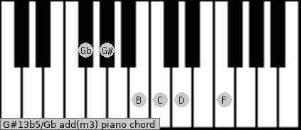 G#13b5/Gb add(m3) piano chord
