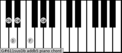 G#6/11sus/Db add(b5) piano chord