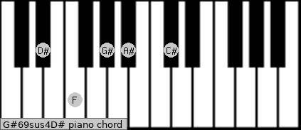 G#6/9sus4/D# Piano chord chart